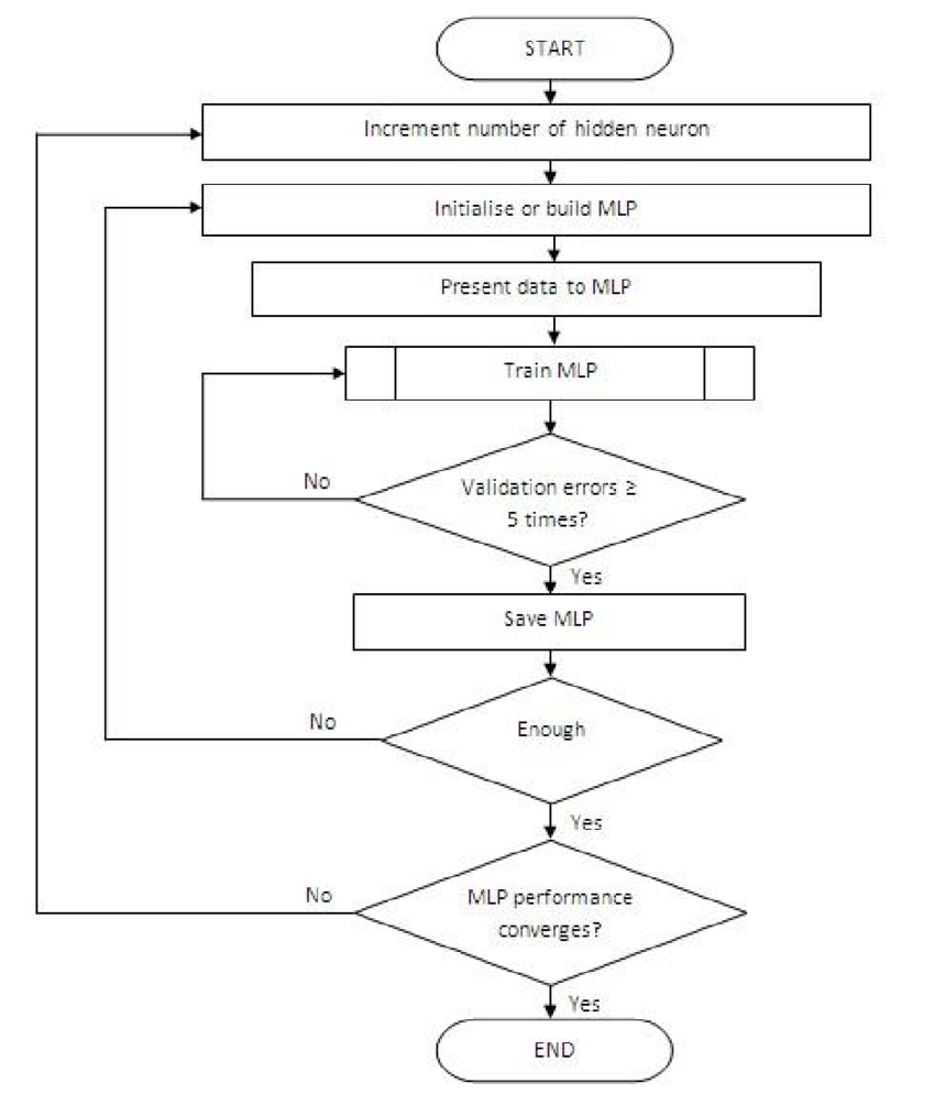 medium resolution of flowchart of mlp training process