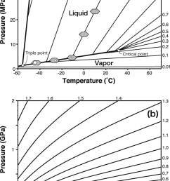 p t phase diagram of co2 data of the equation of state for co2 is after [ 827 x 1207 Pixel ]