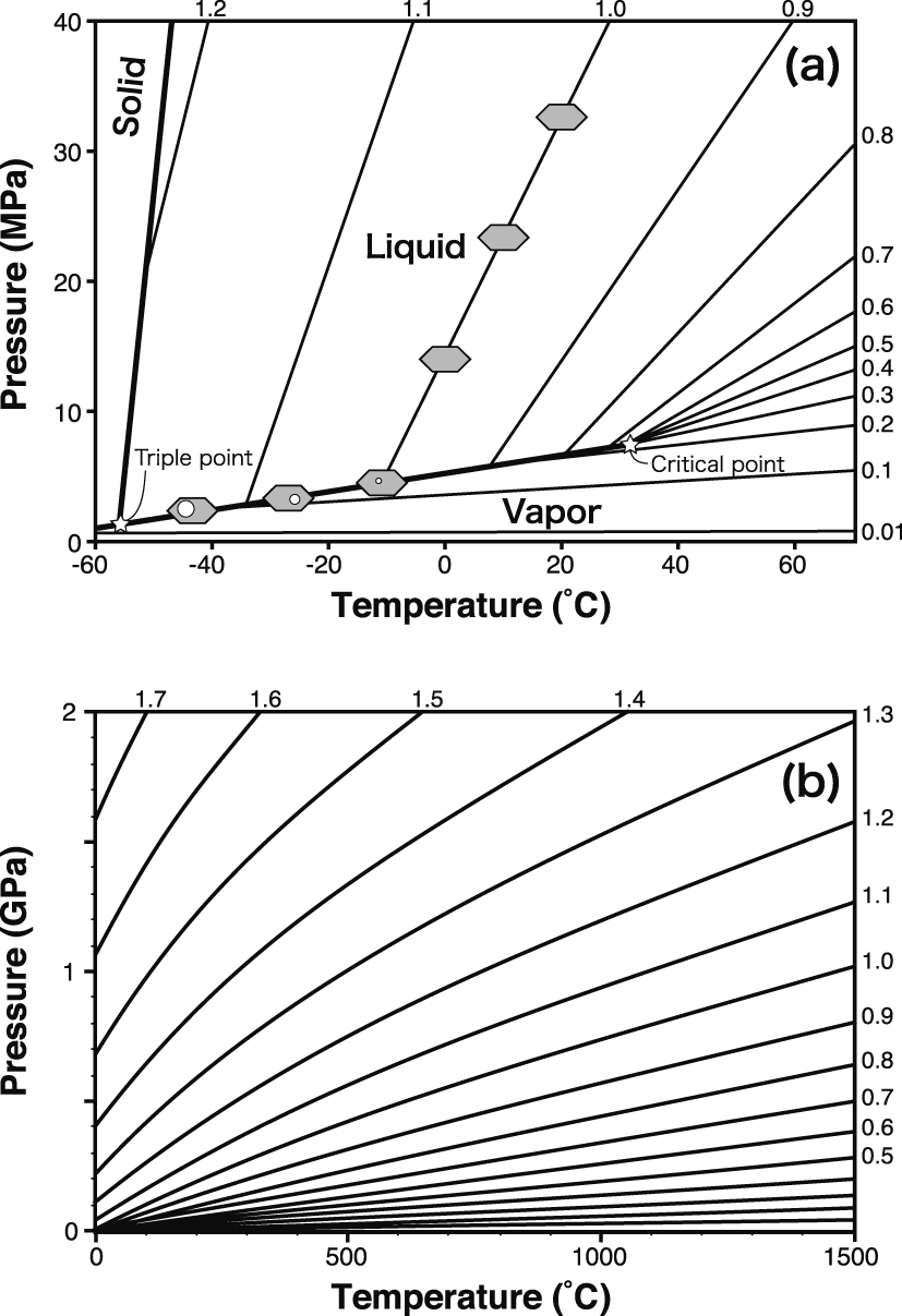 medium resolution of p t phase diagram of co2 data of the equation of state for co2 is after