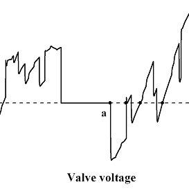 Block diagram of fault diagnose in MATLAB/Simulink