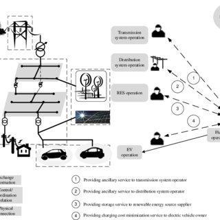 (PDF) Electric vehicle fleet management in smart grids: A