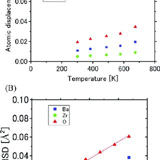 Energy barrier for the surface diffusion of one Sr atom