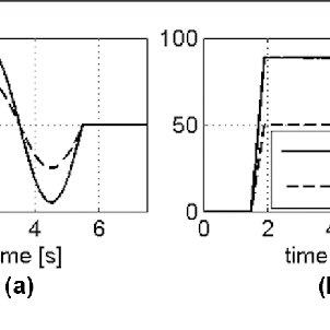 Model in-the-loop (MIL) simulation set-up. HIL: hardware