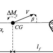 (PDF) Linear Parameter-Varying Controller Design for Four