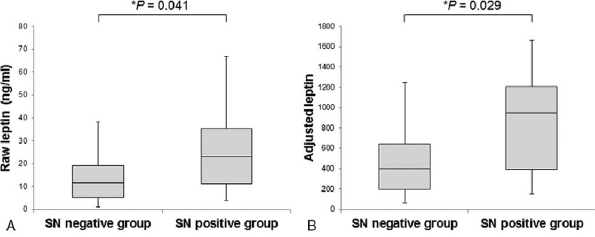 Box-plot analysis of raw and adjusted leptin levels in SN