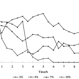 The HPLC spectrum of hydrolysate of wheat straw in formic
