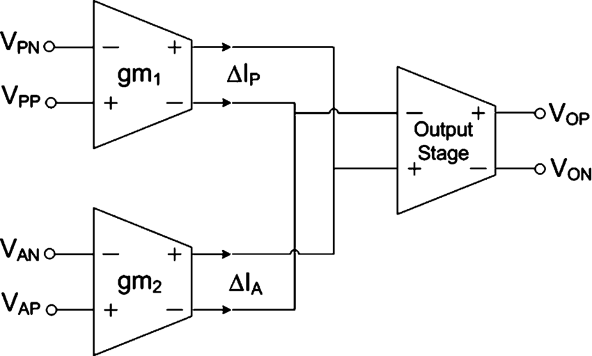 Block diagram of a fully differential difference amplifier