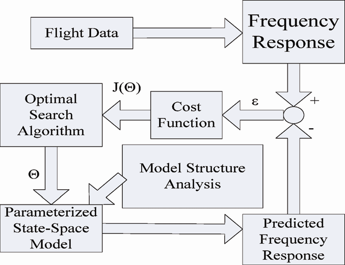 Flowchart of the frequency-domain identification process