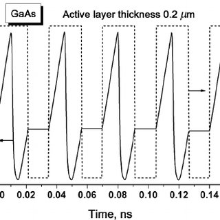 Critical current density for silicon and GaAs N + NP