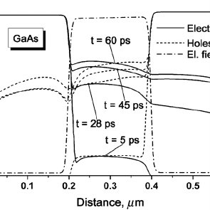 Voltage oscillation on the N + NP + GaAs TRAPATT diode
