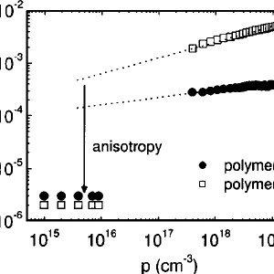 Transfer characteristics of polymer A and polymer J FETs ͑