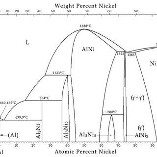 asm phase diagram 4 pole flat trailer connector wiring al ni 1992 download scientific