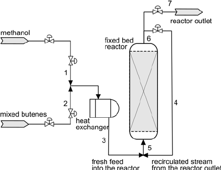 Schematic flow diagram of the MTBE synthesis reactor