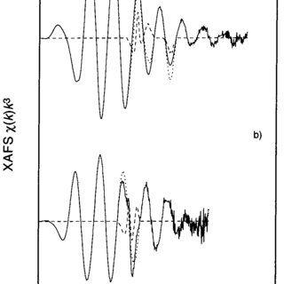 Experimental XAFS spectrum of the [Sr(H2O)8](OH)2 solid