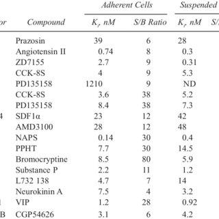 Tag-lite binding assay principles. (A) GPCR-SNAP-tag