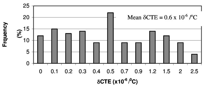 Histogram of the δ CTE in absolute values of the manual