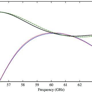 (PDF) High gain 60 GHz LTCC chain antenna array with