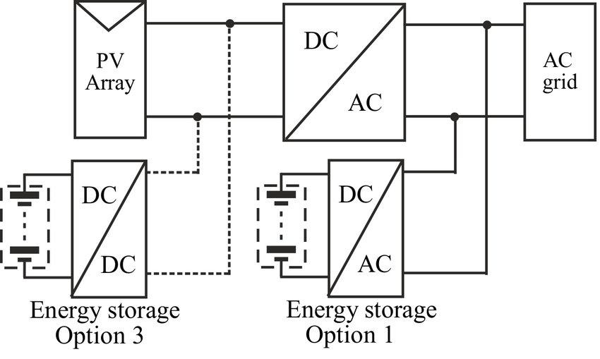 1 Different ESS connections to single-stage PV-power plant
