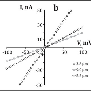 (a) Non-linear IVC for individual Bi 2 S 3 nanowires; (b