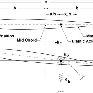 (PDF) Nonlinear Aeroelastic Analysis of Flexible High