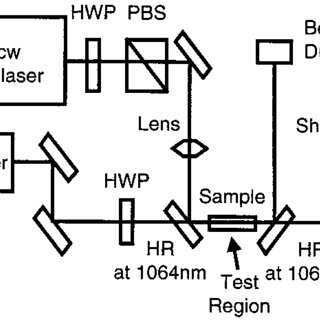 Schematic of the operation of the Shack-Hartmann wavefront