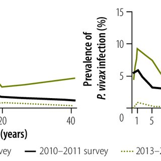 Prevalence of Plasmodium infection below 1600 m, by age
