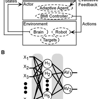 (PDF) Using Reinforcement Learning to Provide Stable Brain