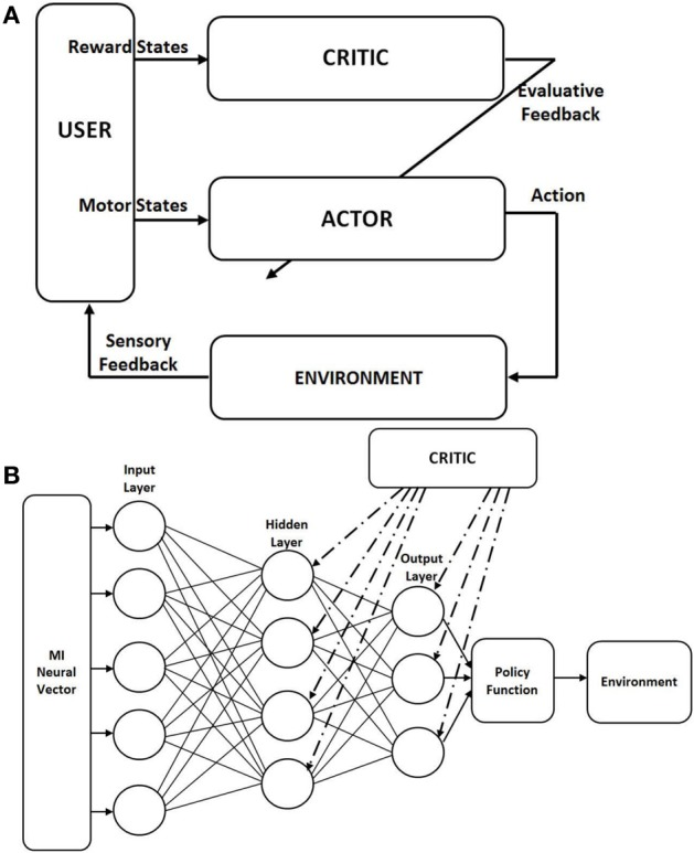 Architecture of the actor-critic reinforcement learning