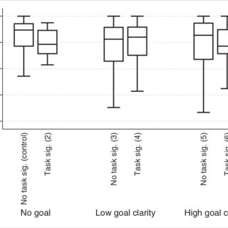 (PDF) Goal Clarity, Task Significance, and Performance