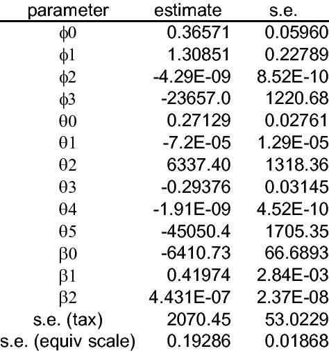 Non-linear Estimates of Equivalent Tax Function