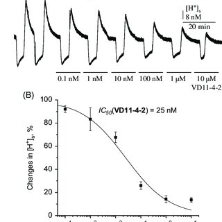 (PDF) Selective inhibition of human carbonic anhydrase IX
