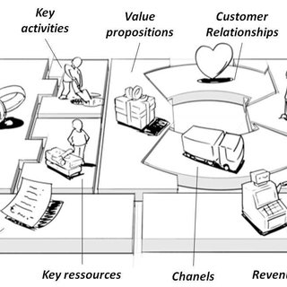 (PDF) THE BUSINESS MODEL, A TOOL FOR TRANSITION TO