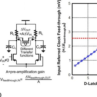 (a) Recovered data of adaptive loop gain CDR (1:2