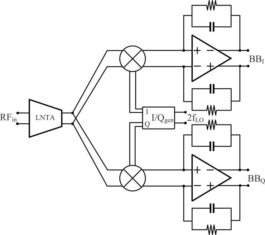 Fig. 1. Receiver architecture: LNTA, passive mixer