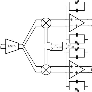 Receiver architecture: LNTA, passive mixer, transimpedance
