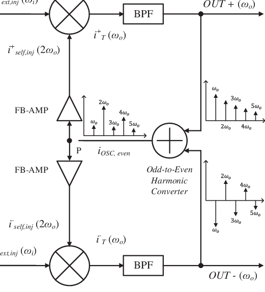 Block diagram of the divide-by-3 ILFD utilizing self