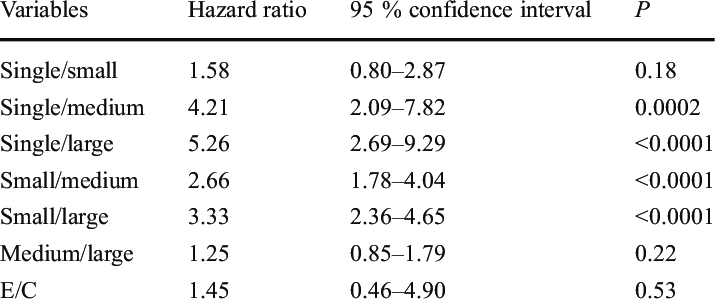 Hazard ratio (representing mortality risk), 95 %