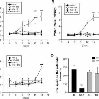 (PDF) High ω3-polyunsaturated fatty acids in fat-1 mice