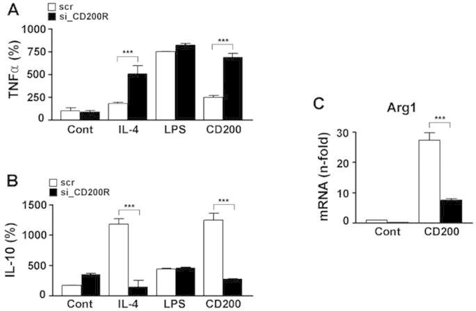 Suppression of CD200R inhibits pro-inflammation