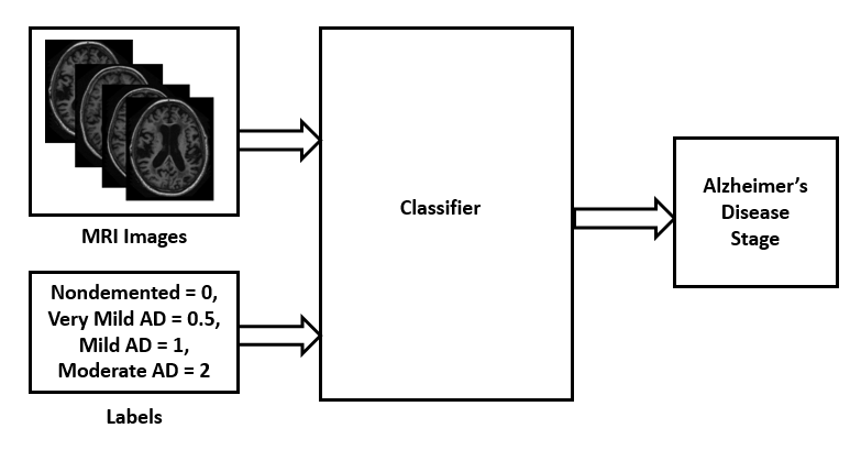 Diagram of a generic Alzheimer's disease detection and