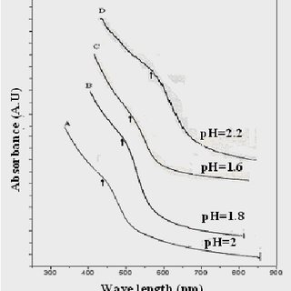 (PDF) EFFECT OF pH VARIATION ON SIZE AND STRUCTURE OF CdS