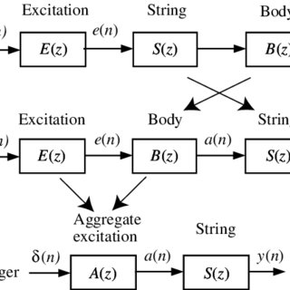 The schematic diagram of the excitation mechanism of a