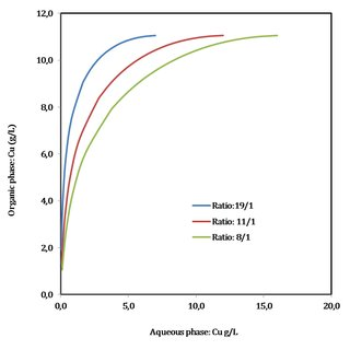 STATIC SIMULATION PROGRAM OF COPPER SOLVENT EXTRACTION