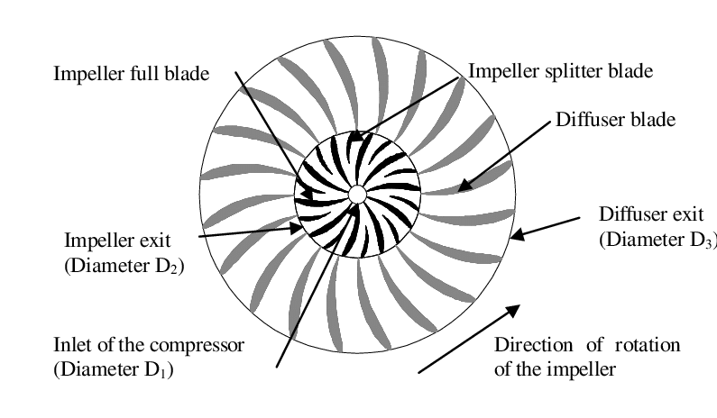 Top view of the meso-scale centrifugal compressor An