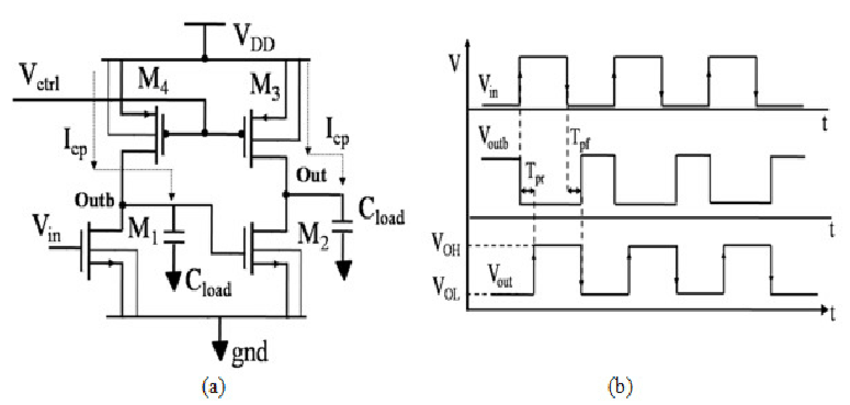 MCBL Delay element (a) Schematic Diagram (b) Timing
