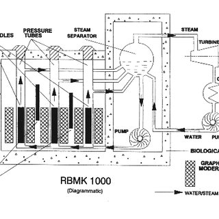 Schematic view of Chernobyl Plant 4 (OECD, 1995