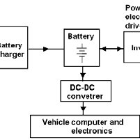 The key components of an Electric Vehicle. The battery is