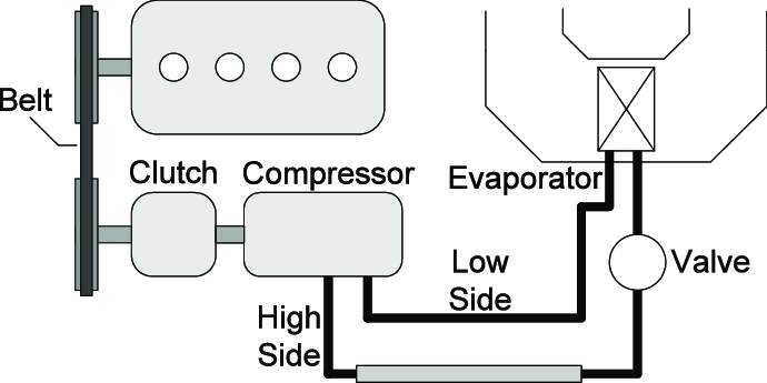 Basic structure of traditional automobile air conditioning