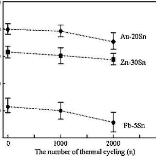 (PDF) Die Attach Materials for High Temperature