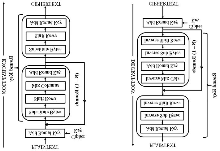 Encryption and decryption block diagram for AES algorithm
